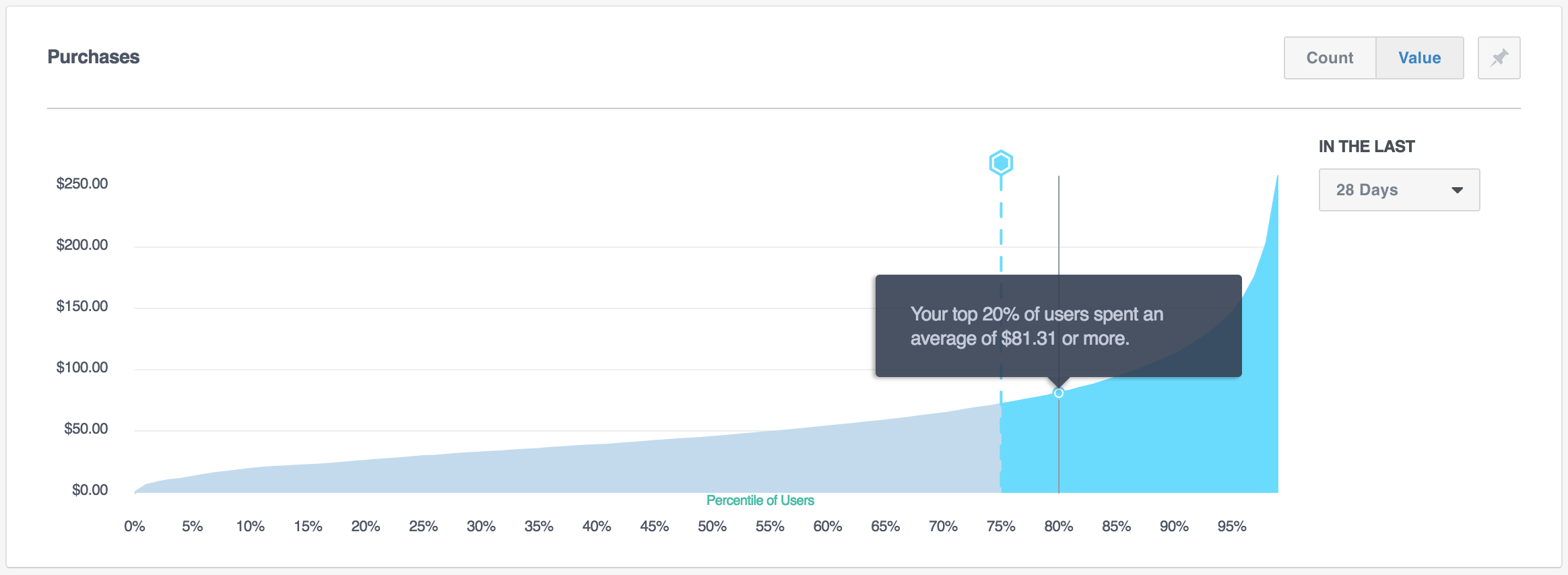 Facebook Analytics Percentile Analysis