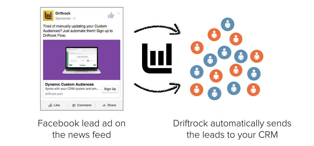 Sync Facebook Lead Ads with your CRM