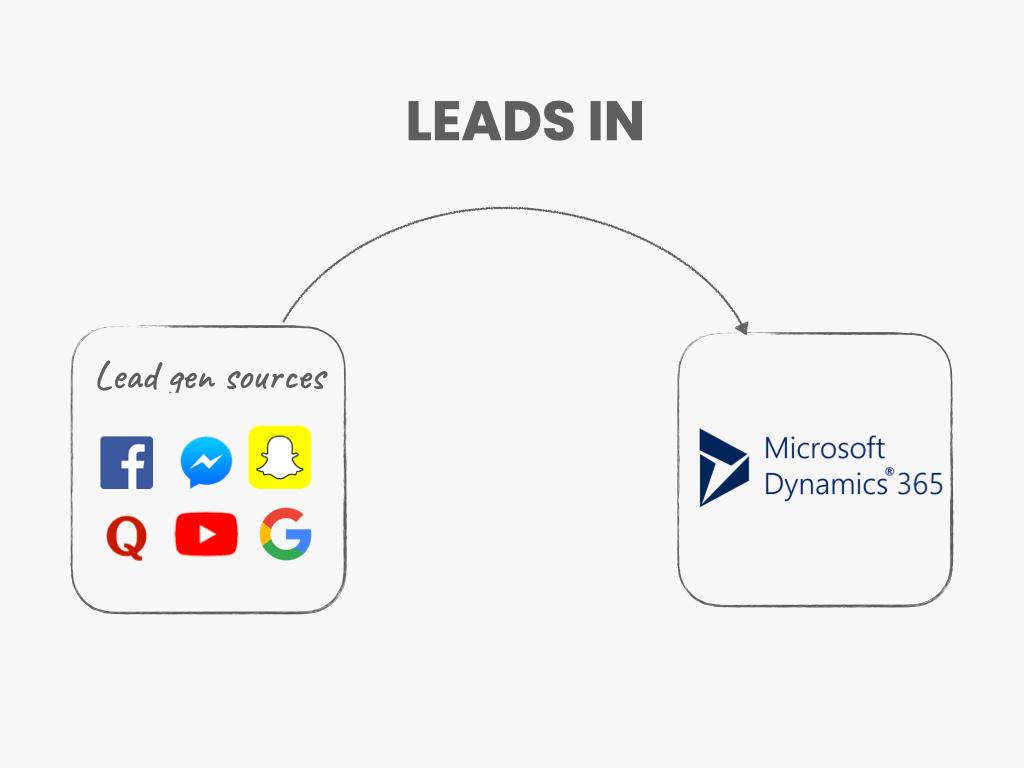 Lead Gen Sources + CRM