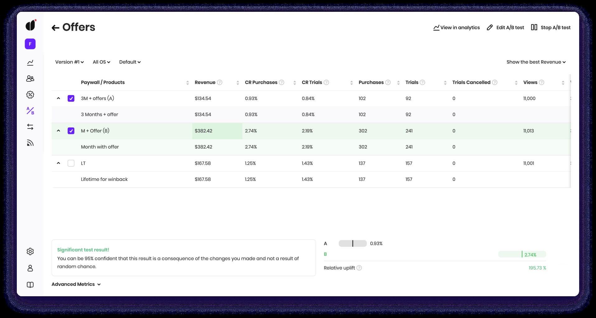 A/B test metrics page