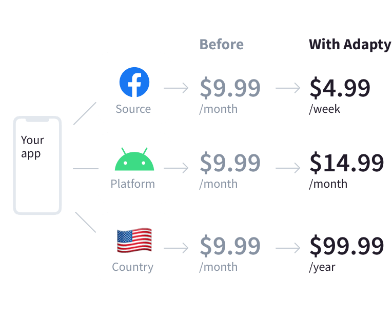 Low-code price personalization for in-app subscriptions