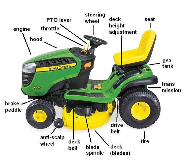 John Deere diagram