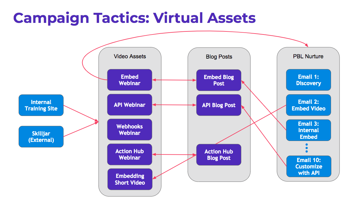 Flow chart from Training Site and Skilljar through video assets blog posts and PBL Nurture to demonstrate campaign tactics with virtual assets