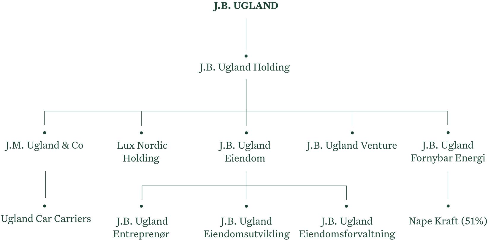J.B. Ugland selkapsstruktur