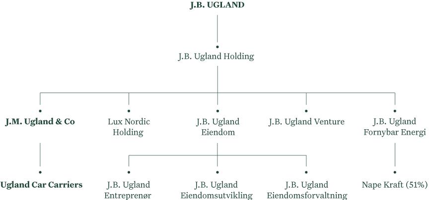 Selskapsstruktur J.M. Ugland & Co