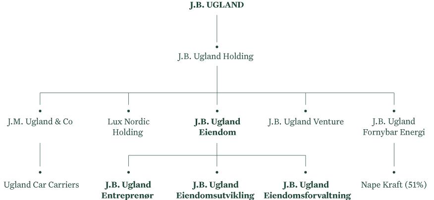 Selskapsstruktur J.B. Ugland Eiendom
