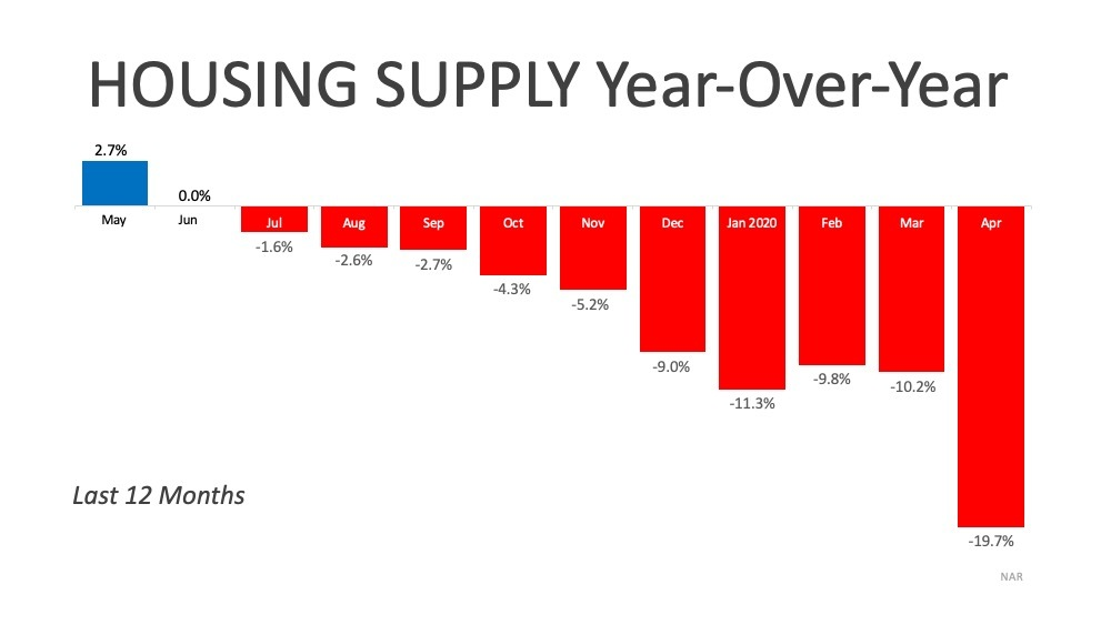 Chart showing Housing Supply over the past 12 months