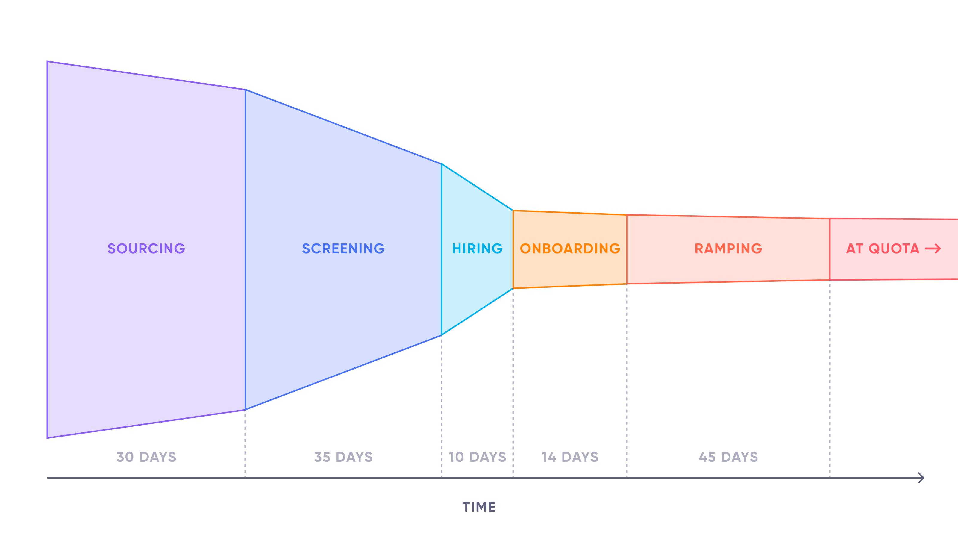 Hiring Funnel - Sales Capacity Planning