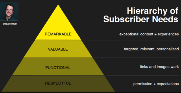 Hierarchy of Subscriber Needs