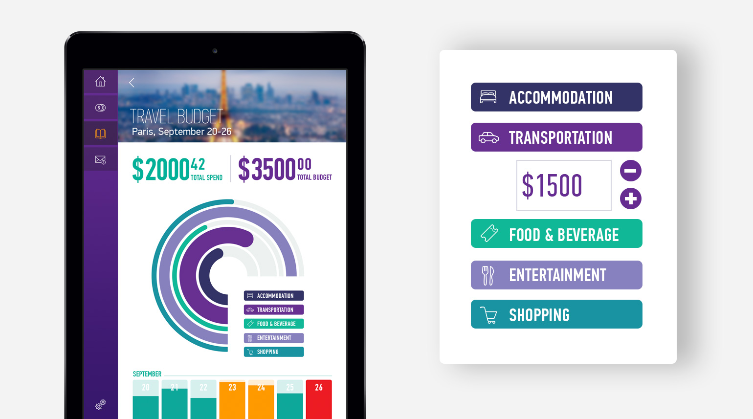 Data visualization of travel budgets within the tablet app.