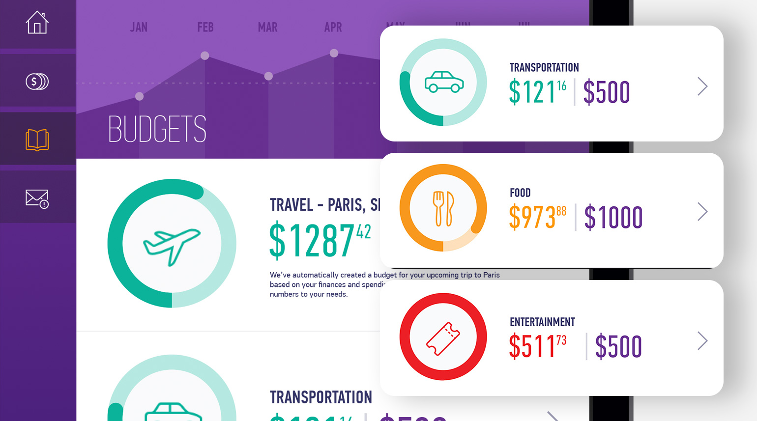 Data visualization and UI components for the the main budget categorizations.
