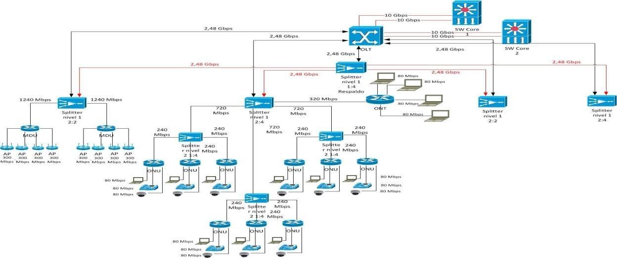 D:\Clientes\Enterprises\Meltec\U Sabana (0Y01701700030S)\FINAL\Diagrama Aps y datos conredundancia tarjetas.jpg