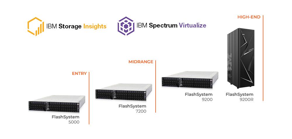 Nova Família de Storage IBM FlashSystem