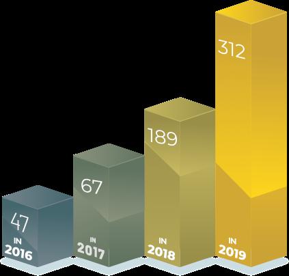Lombard Exteriors Portfolio Growth