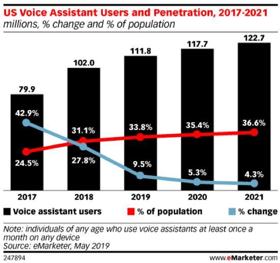 US Voice Assistant Users penetration