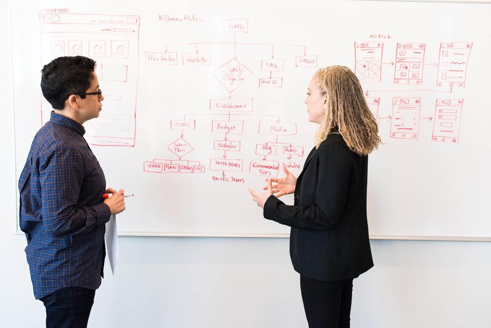 marketing planning meeting white board