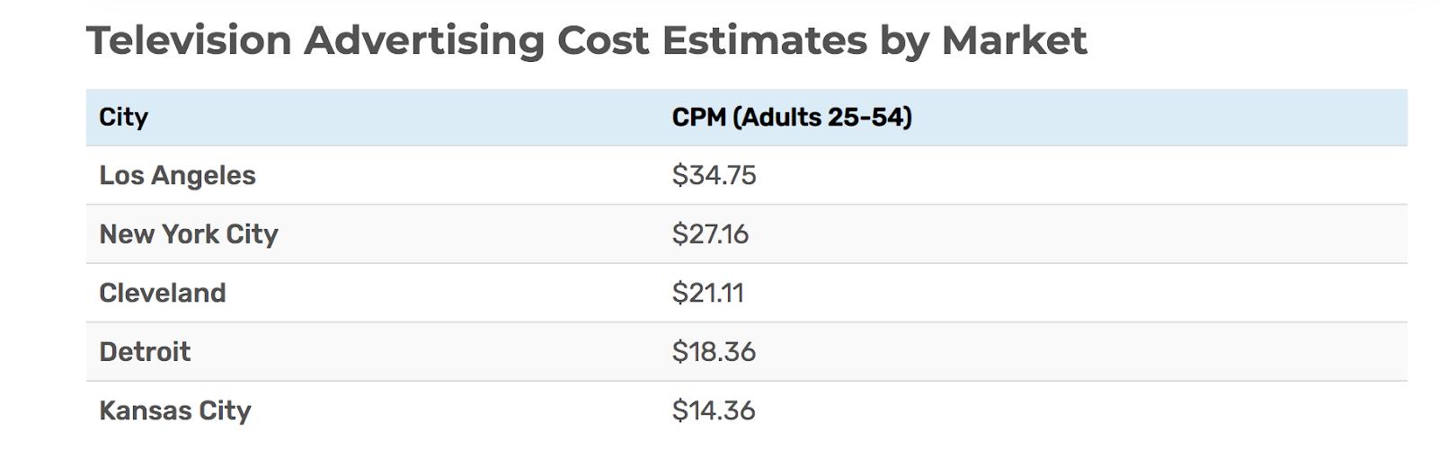 television ads price
