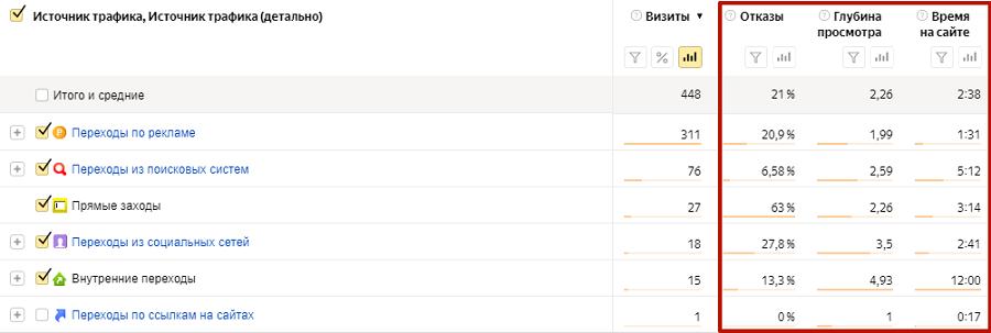 В «Яндекс.Метрике» можно создать свой отчет с нужными показателями