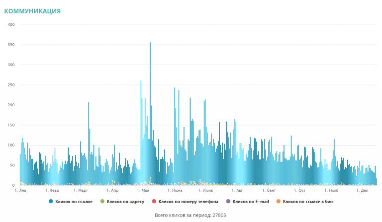 За данный период мы получили охват целевой аудитории в размере 7 322 717 человек, которые просмотрели публикации 18 091 402 раз.