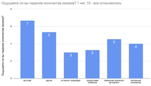 Данные опроса из Харьковского IT-кластера о уменьшении количества заказов от 25.03