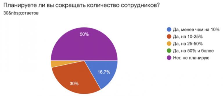 Результаты опроса харьковского IT-кластера об увольнении сотрудников