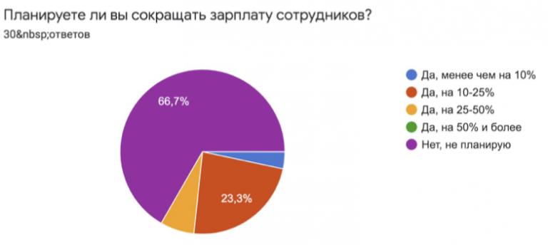 Результаты опроса харьковского IT-кластера о сокращении зарплат