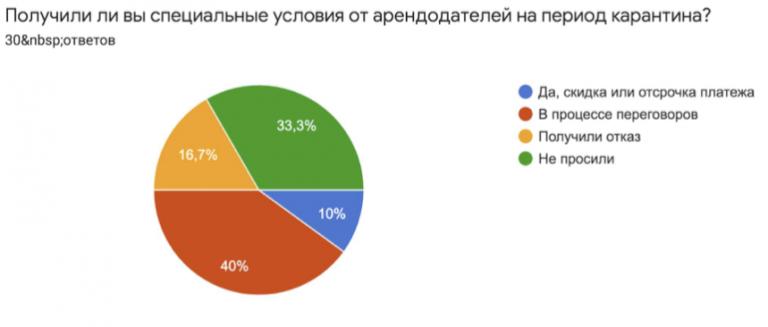Опрос харьковского IT-кластера об условиях аренды