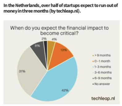 В Нидерландах у 73% стартапов деньги на счетах могут закончатся уже через 3-6 месяцев.