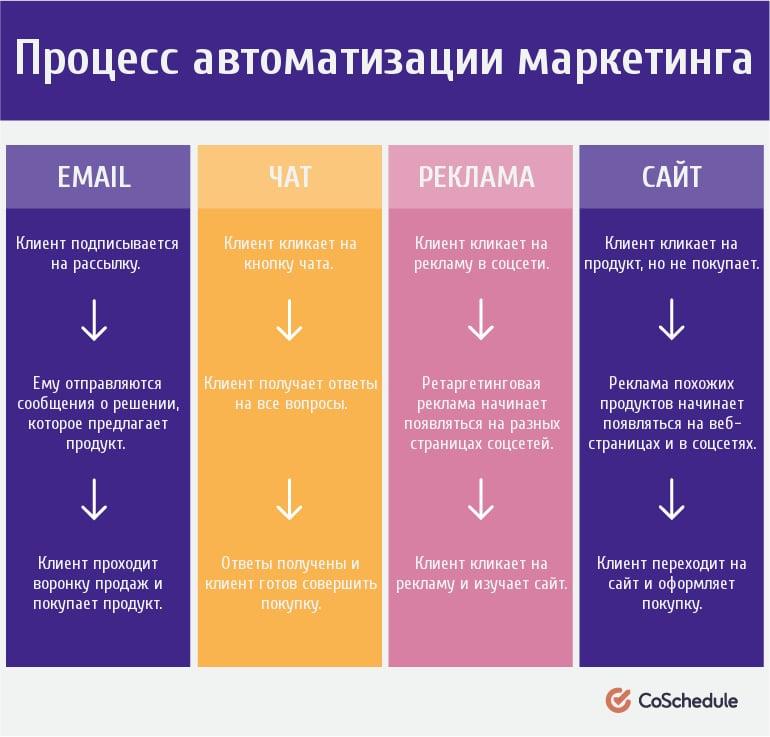 email маркетинг, интернет-маркетинг, контент-маркетинг, продвижение, стратегия, таргетинг, организация рабочих процессов, автоматизация маркетинга, inboud-маркетинг, генерация лидов, воронка продаж целевая аудитория, ключевые слова
