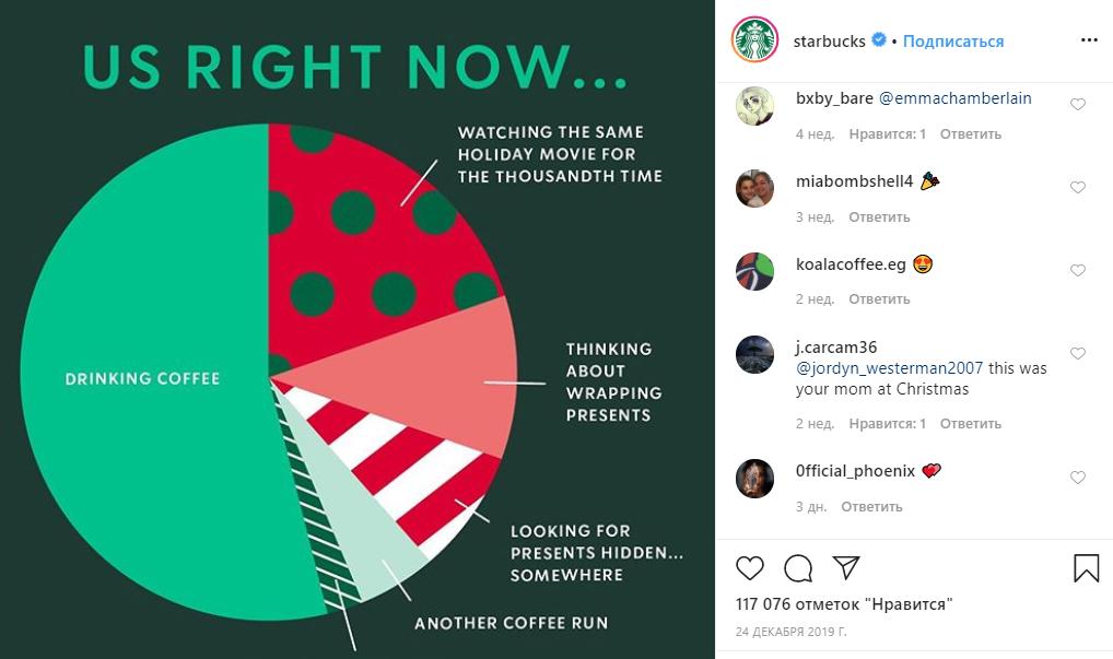 Шутливая инфографика от сети Starbucks