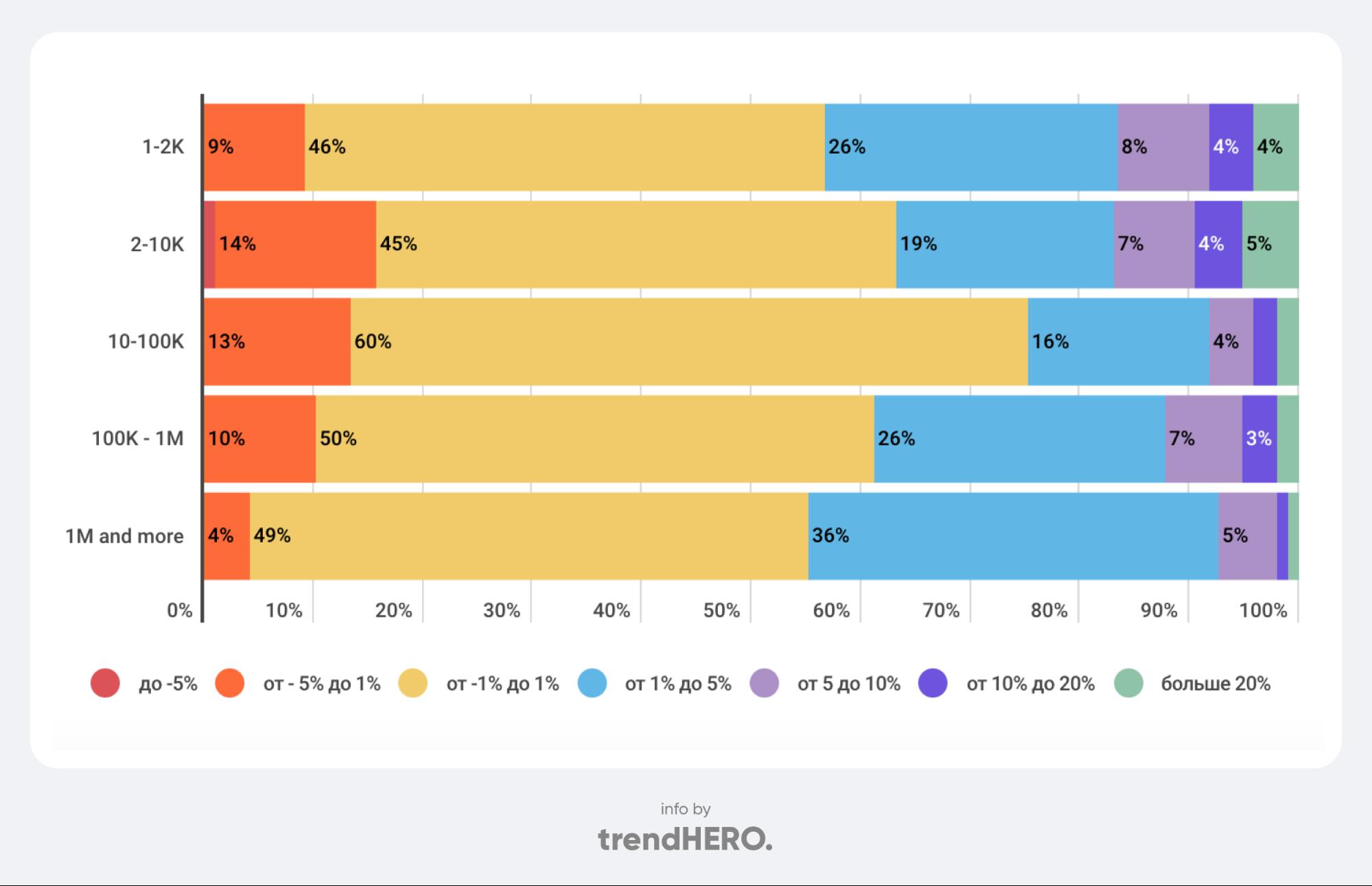 Как «растут» аккаунты в Инстаграме в США?