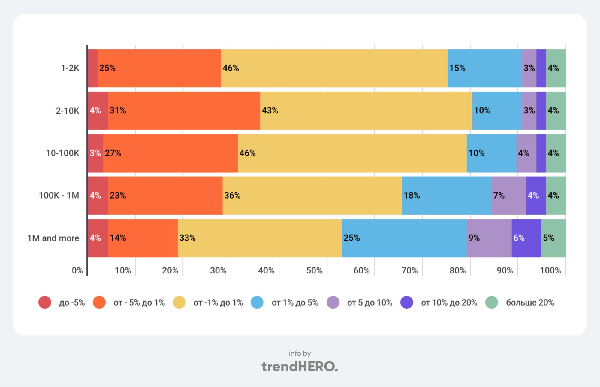 Как «растут» аккаунты в Инстаграме в России?