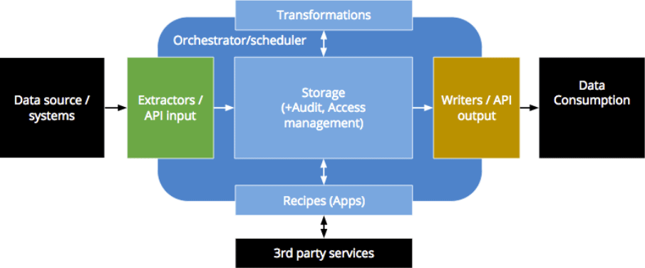 security showcase graph