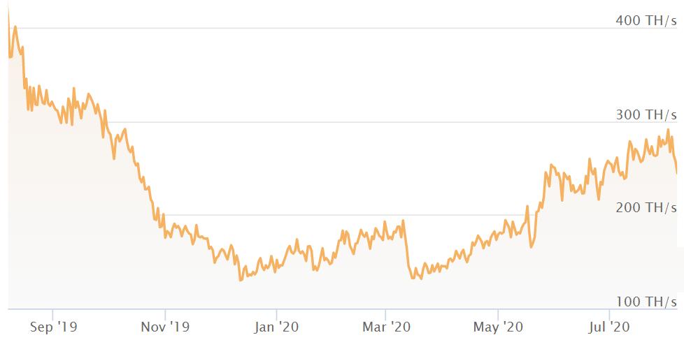 grafic bitcoin etereum litecoin
