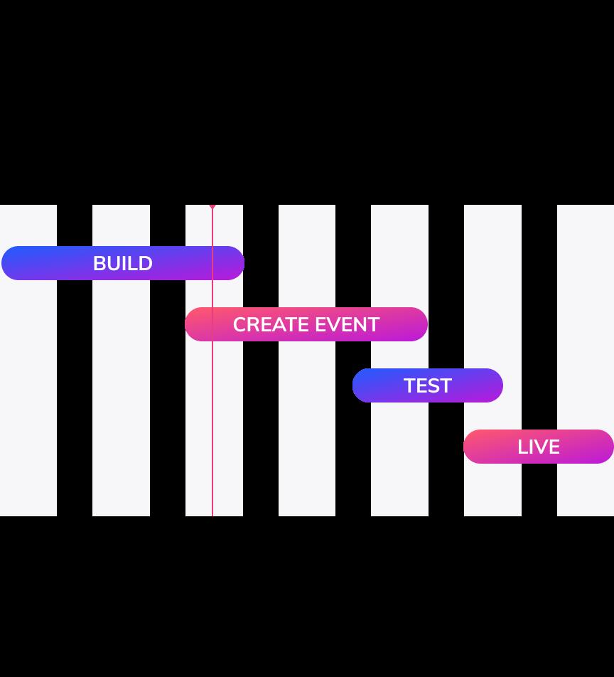 Chart showing timeline for app deployment