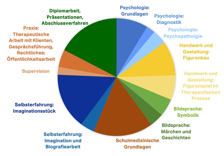 Kuchendiagramm mit Ausbildungsinhalten Psychologie, Handwerk und Gestaltung, Bildsprache, Schulmedizinische Grundlagen, Selbsterfahrung, Supervision, Praxis und Diplomarbeit/Abschlussverfahren