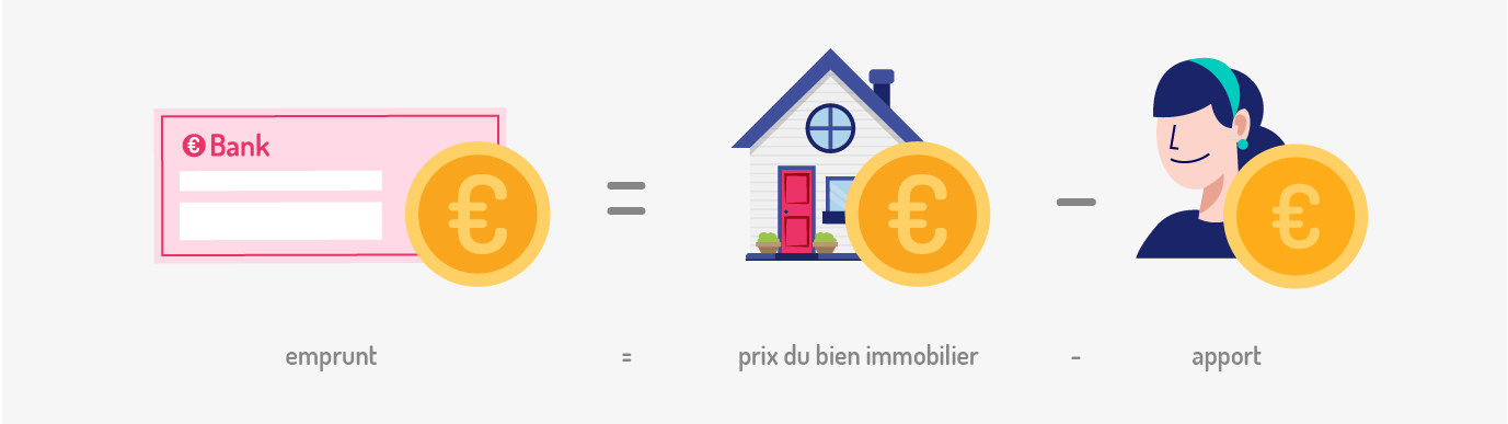 simulation emprunt immobilier