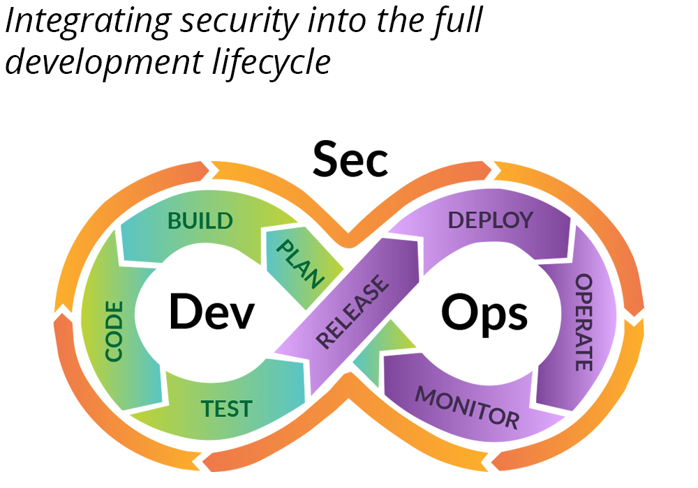 eBook cover: DevSecOps for iOS and macOS