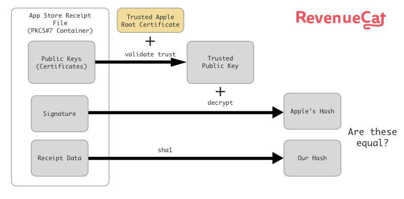 apple diagram app decoding an apple app store receipt revenuecat  decoding an apple app store receipt