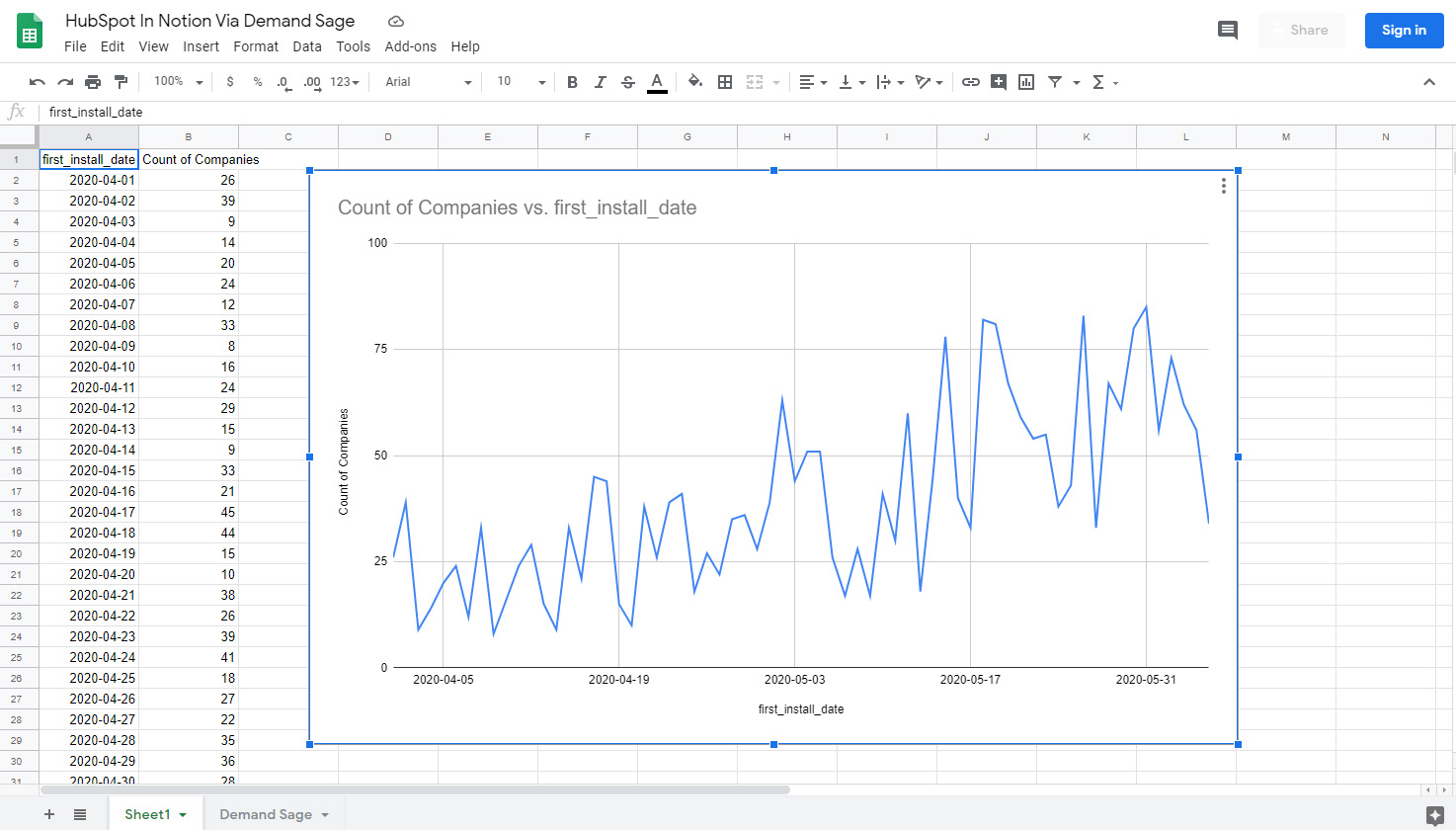 HubSpot reports recreated in Google Sheets with live data