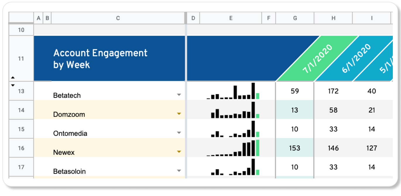 Turn HubSpot data into actionable account intelligence