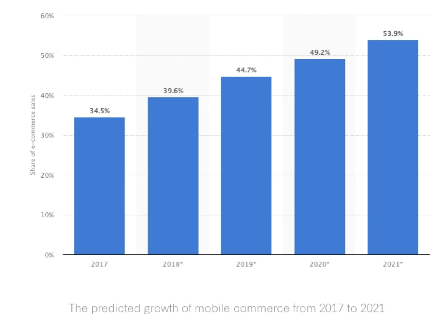 Bar graph depicting the growth of mobile commerce from 2017 to 2021