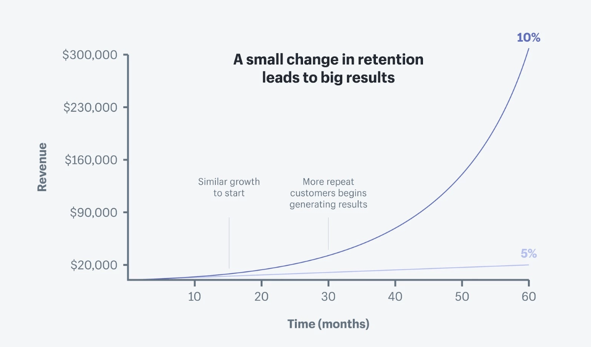 Chart tracking changes in retention.