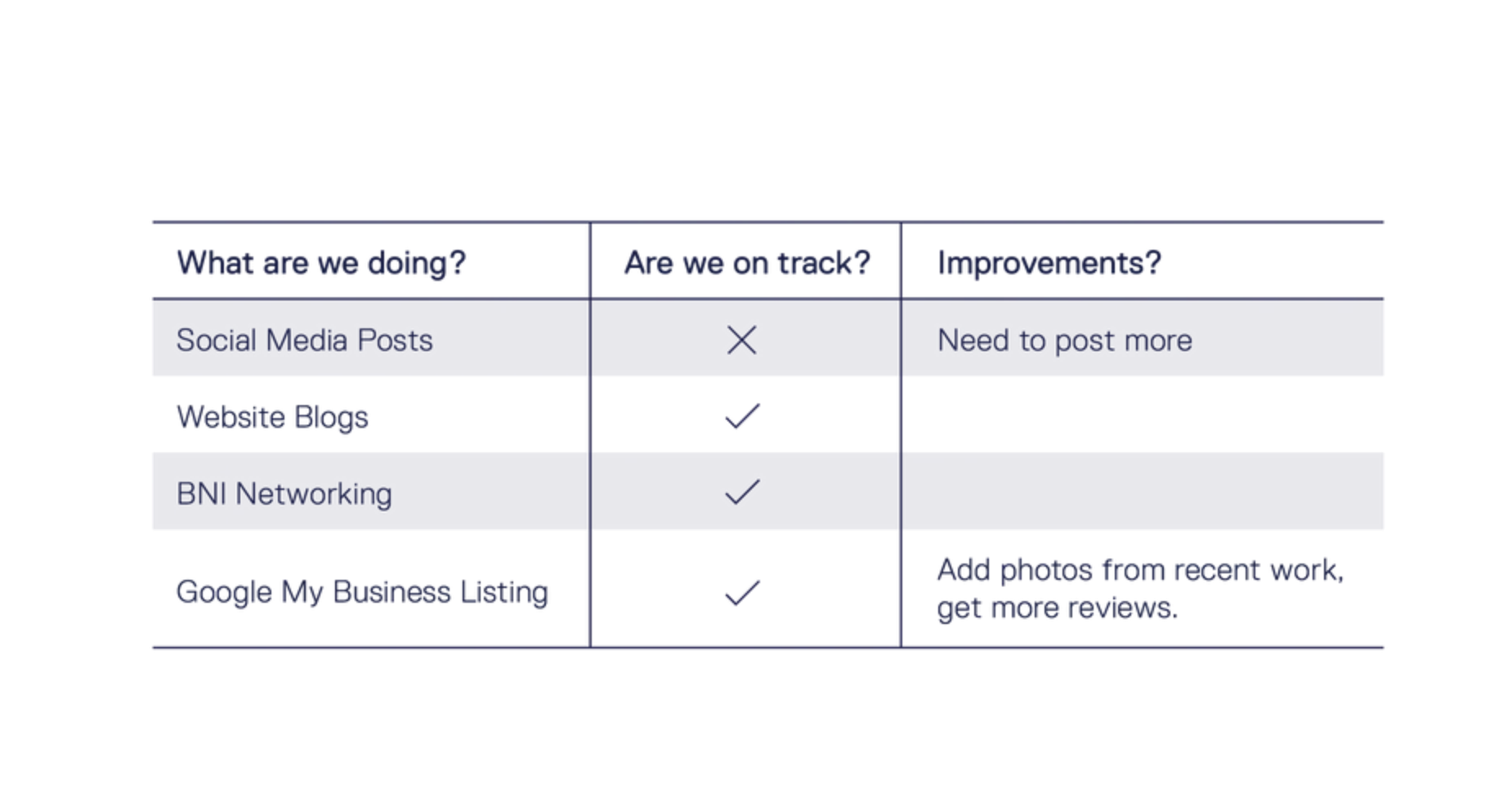 Creating an Actionable Marketing Plan