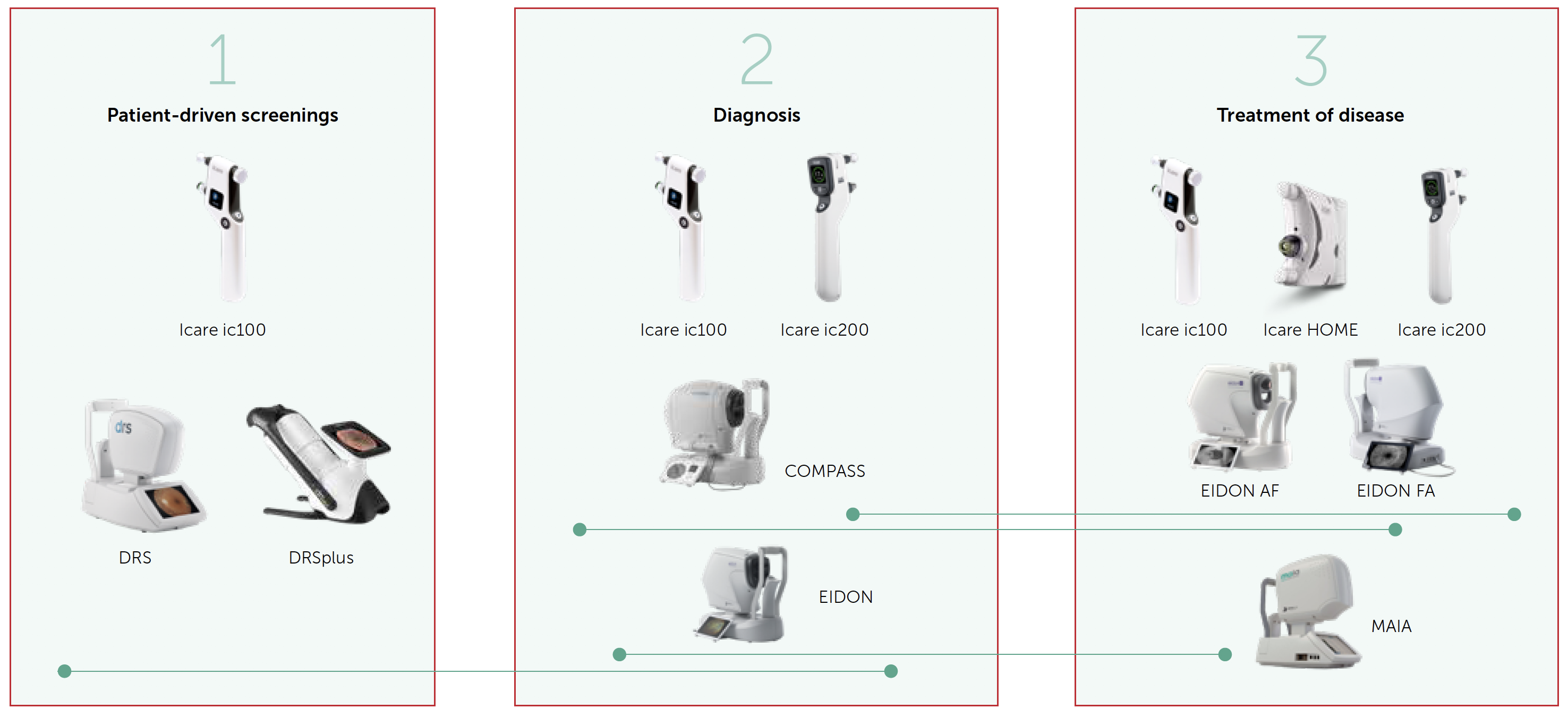 revenio-diagnostic-care-pathway