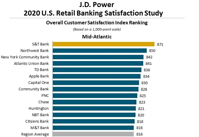 JD Power Banking Satisfaction Study 2020