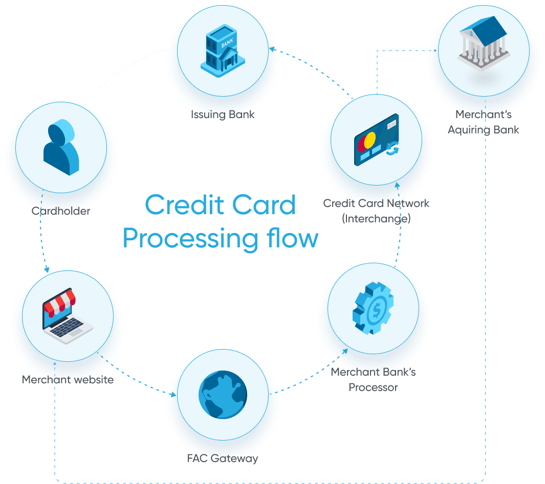 Credit Card Processing Flow Credit Сard Processor in Austin, Texas