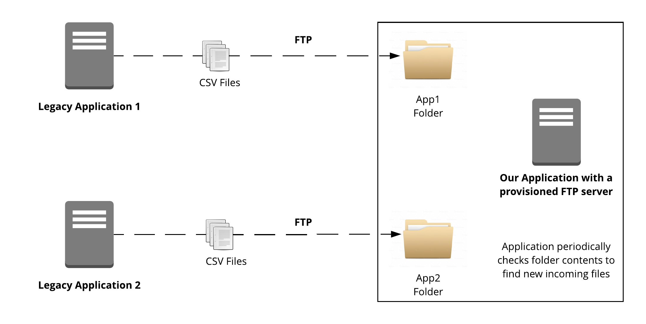 Traditional FTP Integration