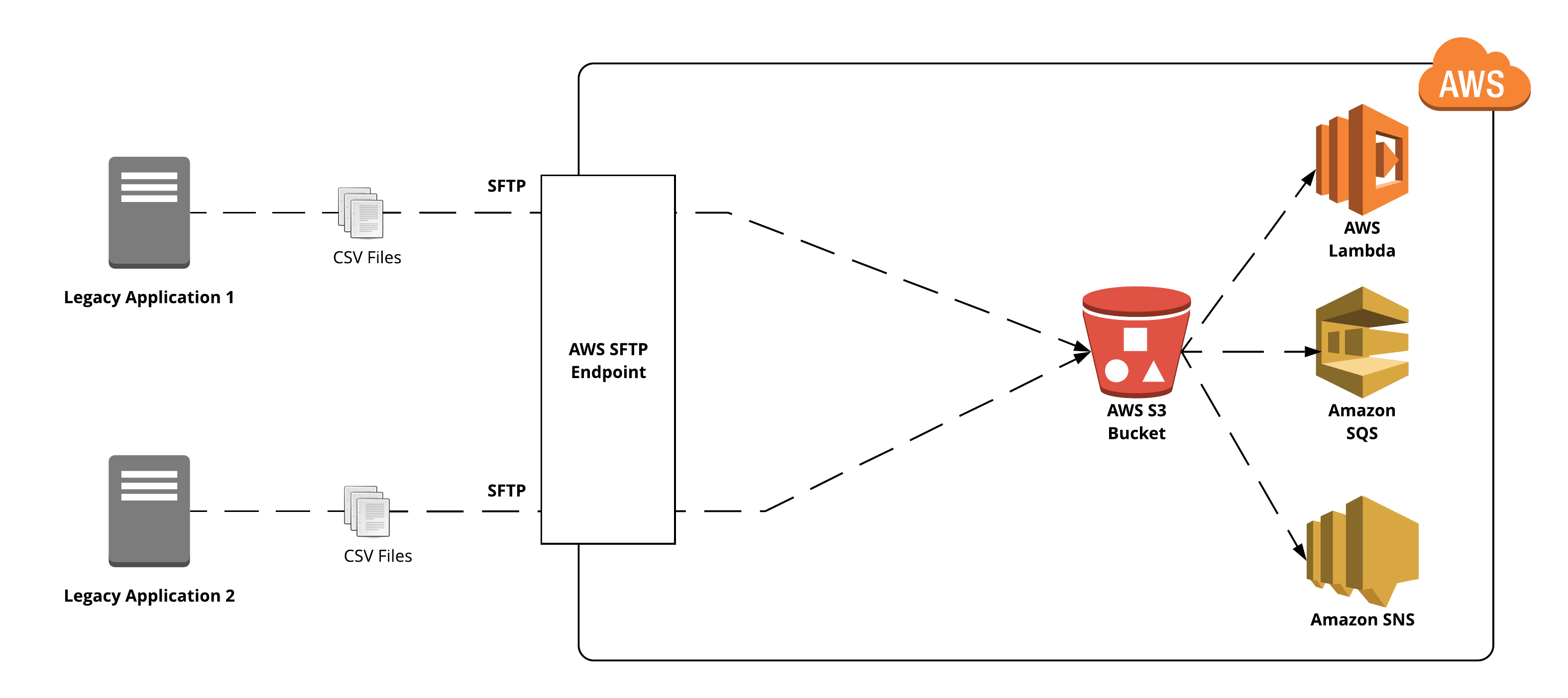 managed-sftp-diagram