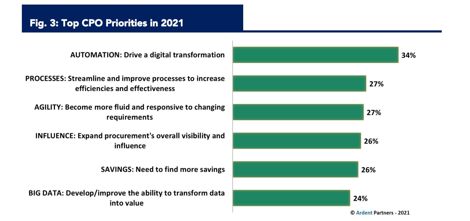Top CPO Priorities in 2021